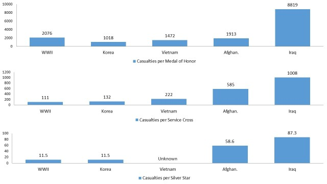Casualties Per Valor Award in WWII, Korea, Vietnam, Iraq, and Afghanistan.